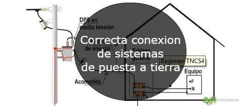 Correcta conexion de sistemas de puesta a tierra