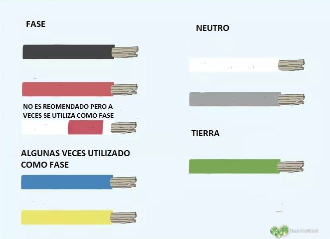 CODIFICACION COLORES DE CABLES LEECTRICOS
