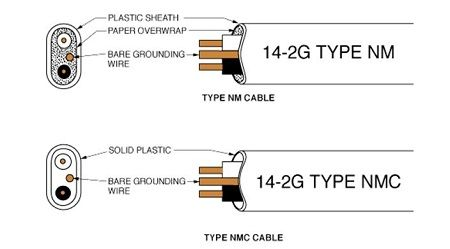 cable tipo NM y NMC