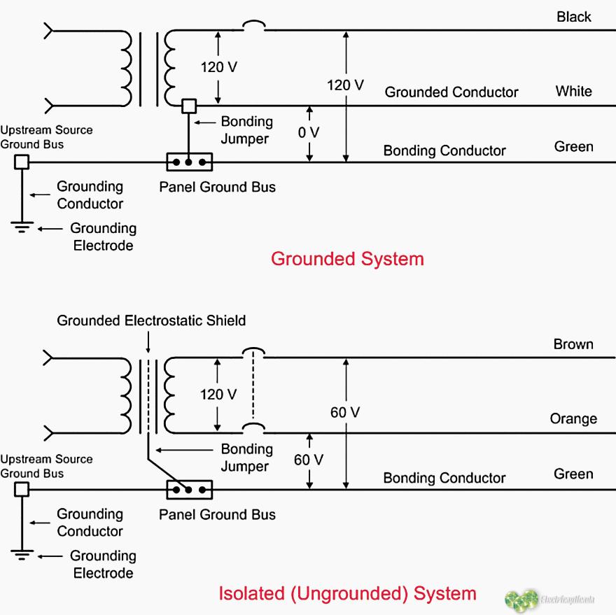 Sistemas de energía aislados