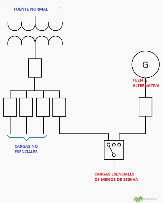 cargas esenciales de 150kva o menos 1